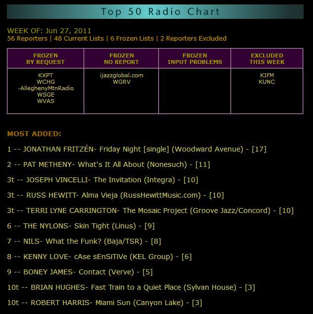 smooth jazz chart 4 russ hewitt