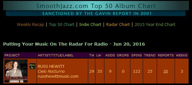 chart 6-21-16